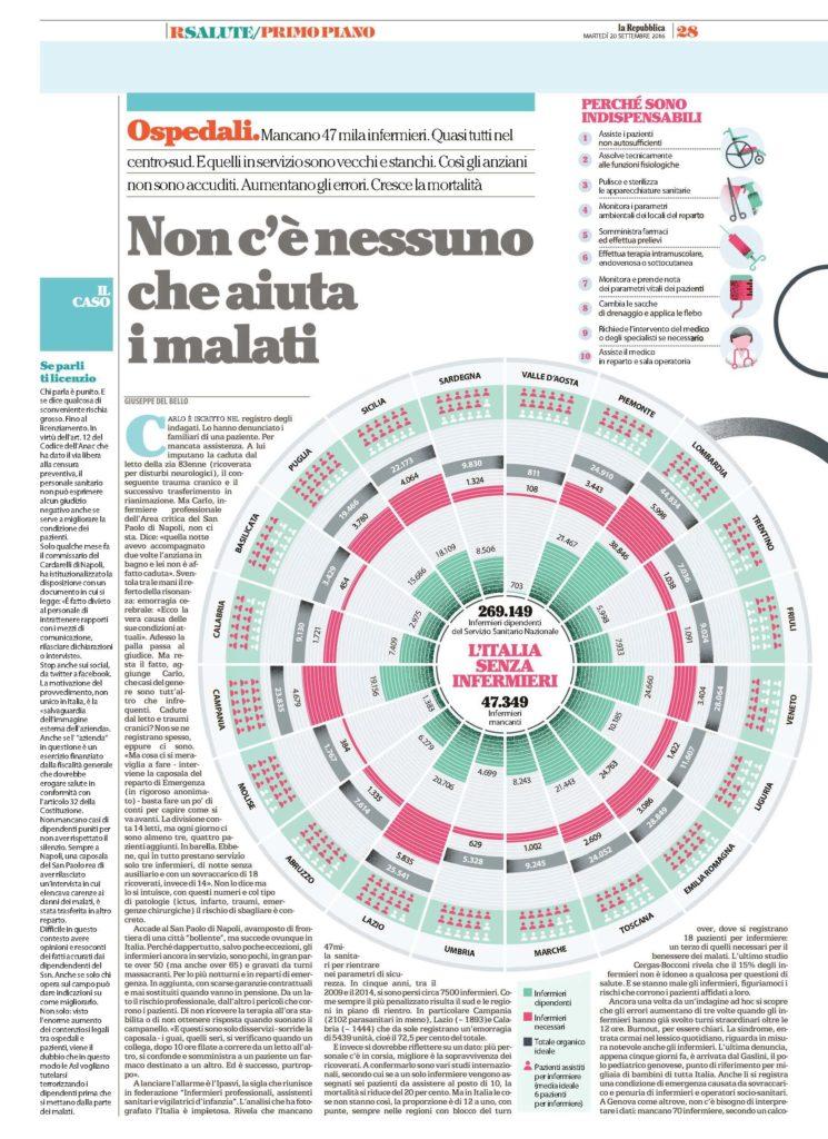 Pagina 28 da la Repubblica - 20 Settembre 2016
